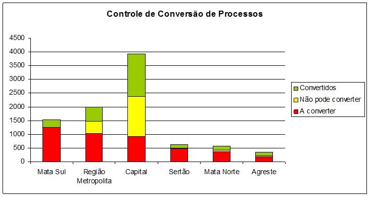 Gráfico de desempenho das Regiões (Capital, RMR, Sertão, Agreste e Matas Norte e Sul)